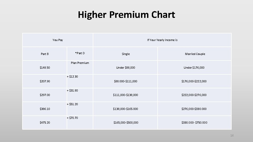 Higher Premium Chart You Pay Part B If Your Yearly Income is *Part D