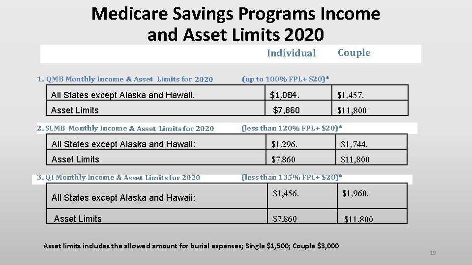 Medicare Savings Programs Income and Asset Limits 2020 Individual Couple 1. QMB Monthly Income