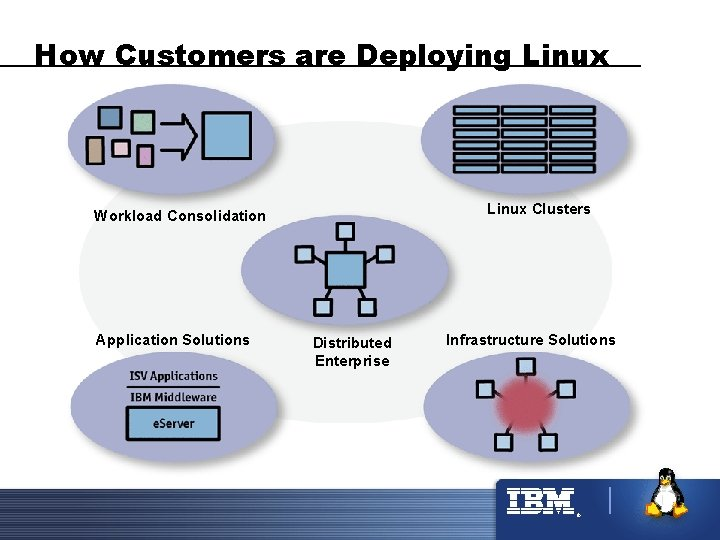 How Customers are Deploying Linux Clusters Workload Consolidation Application Solutions Distributed Enterprise Infrastructure Solutions