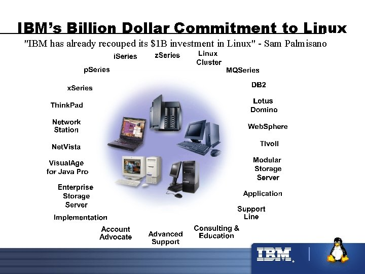 """IBM's Billion Dollar Commitment to Linux """"IBM has already recouped its $1 B investment"""