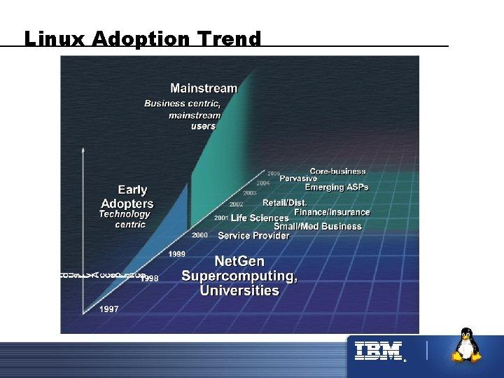 Linux Adoption Trend ®