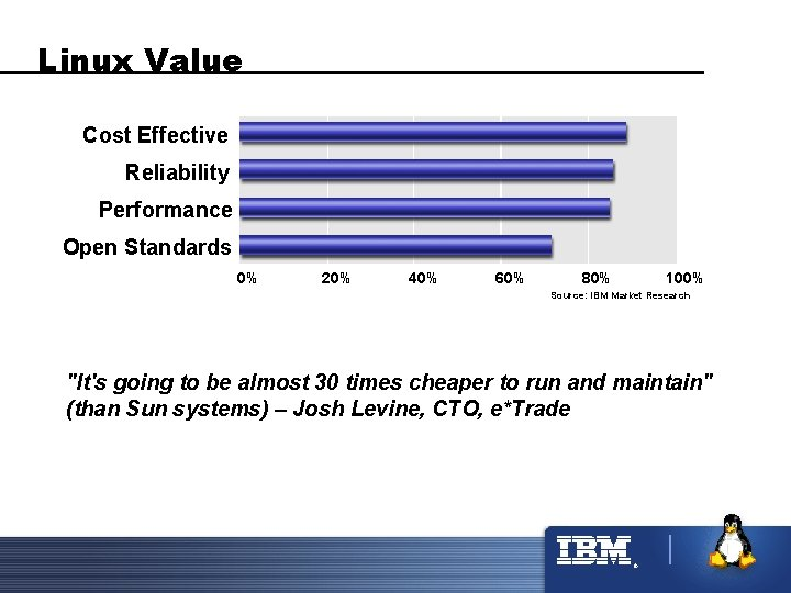 Linux Value Cost Effective Reliability Performance Open Standards 0% 20% 40% 60% 80% 100%