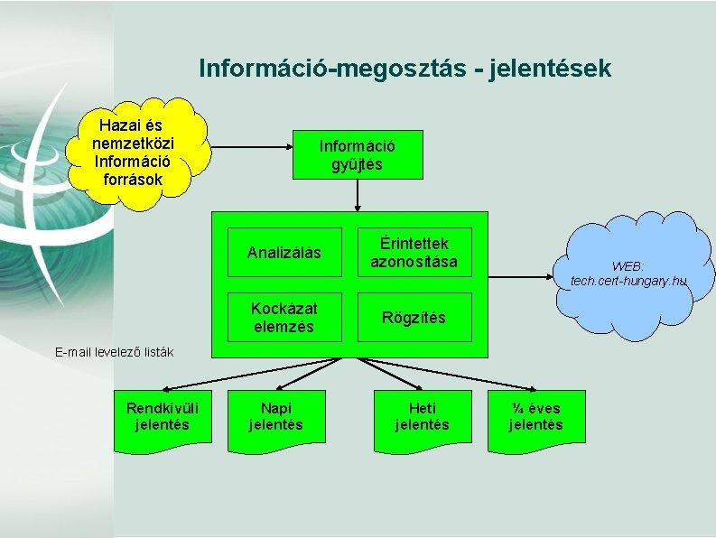 Információ-megosztás - jelentések Hazai és nemzetközi Információ források Információ gyűjtés Analizálás Érintettek azonosítása Kockázat