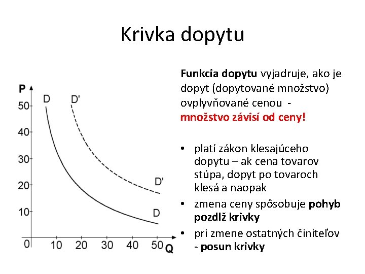 Krivka dopytu Funkcia dopytu vyjadruje, ako je dopyt (dopytované množstvo) ovplyvňované cenou - množstvo