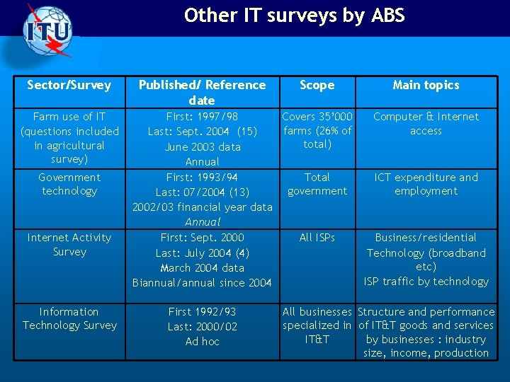 Other IT surveys by ABS Sector/Survey Farm use of IT (questions included in agricultural
