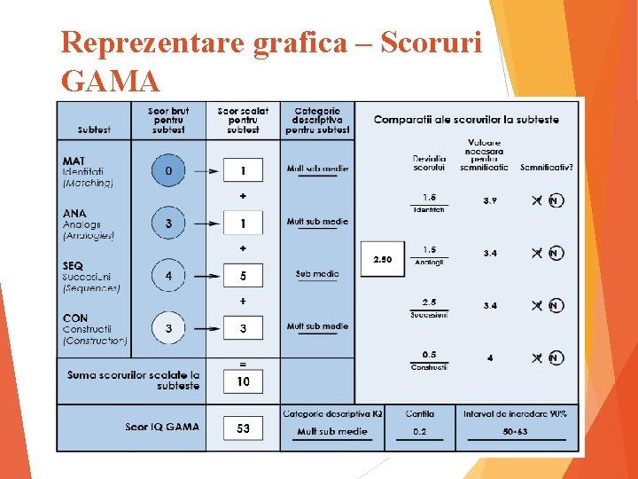 Reprezentare grafica – Scoruri GAMA 14