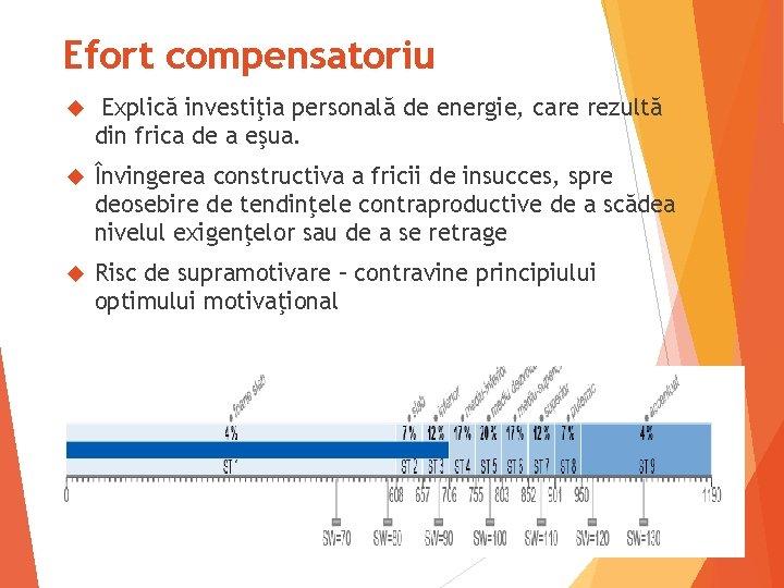 Efort compensatoriu Explică investiţia personală de energie, care rezultă din frica de a eşua.