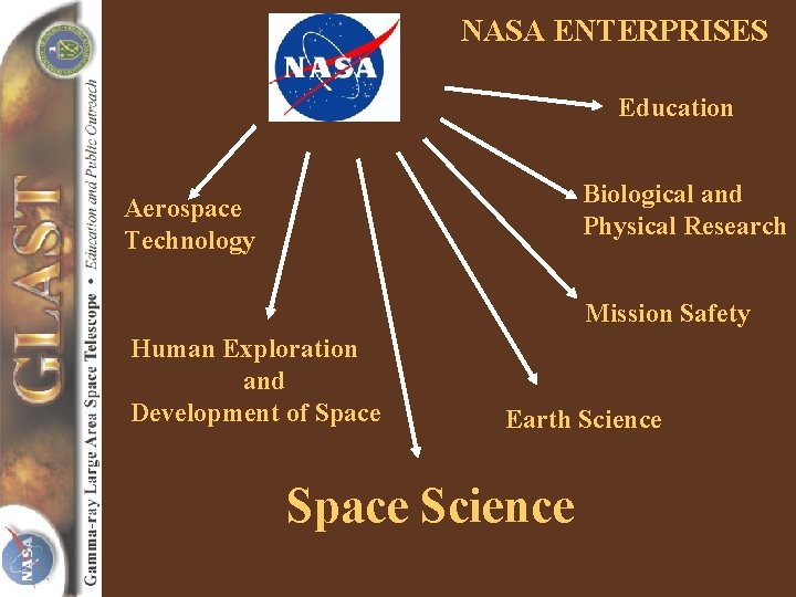 NASA ENTERPRISES Education Biological and Physical Research Aerospace Technology Mission Safety Human Exploration and