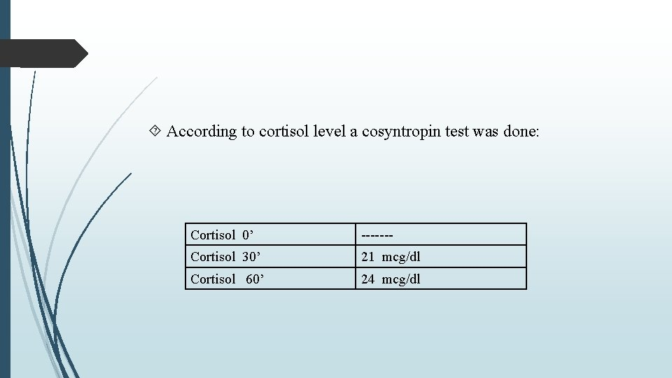 According to cortisol level a cosyntropin test was done: Cortisol 0' ------- Cortisol