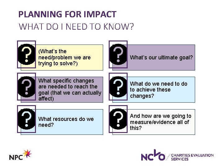 PLANNING FOR IMPACT WHAT DO I NEED TO KNOW? (What's the need/problem we are