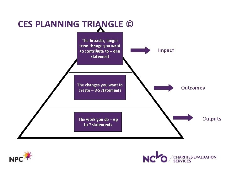 CES PLANNING TRIANGLE © The broader, longer term change you want to contribute to
