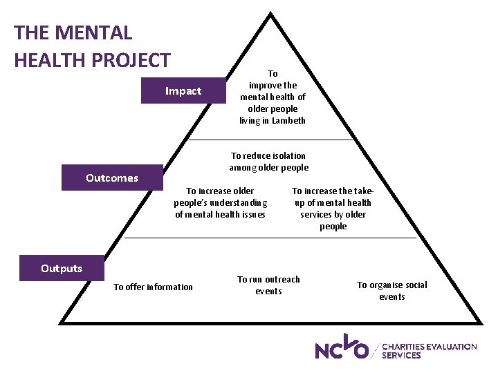 THE MENTAL HEALTH PROJECT Impact Outcomes To improve the mental health of older people