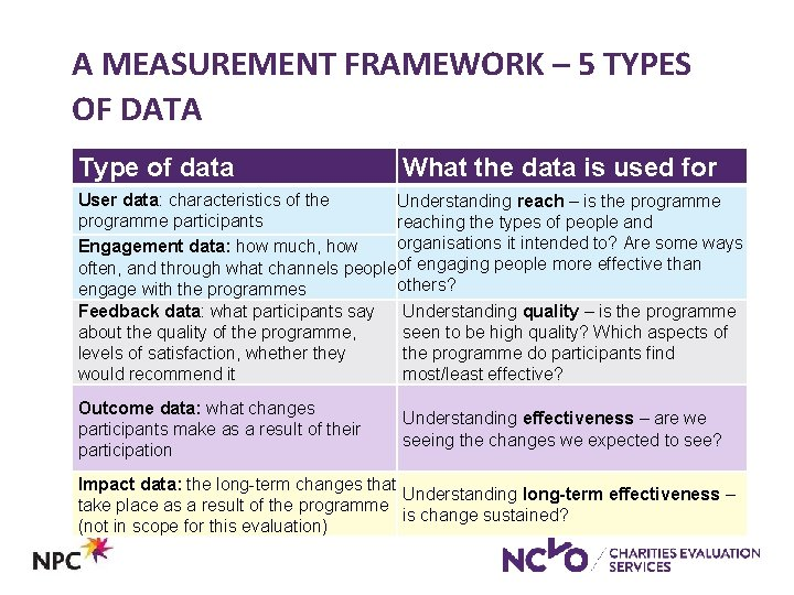 A MEASUREMENT FRAMEWORK – 5 TYPES OF DATA Type of data What the data