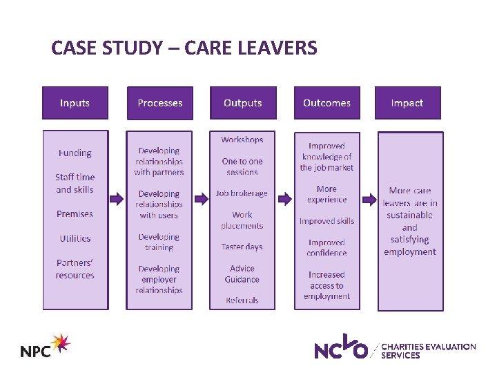 CASE STUDY – CARE LEAVERS