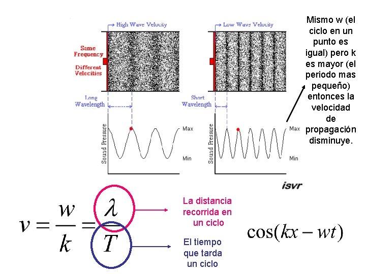 Mismo w (el ciclo en un punto es igual) pero k es mayor (el