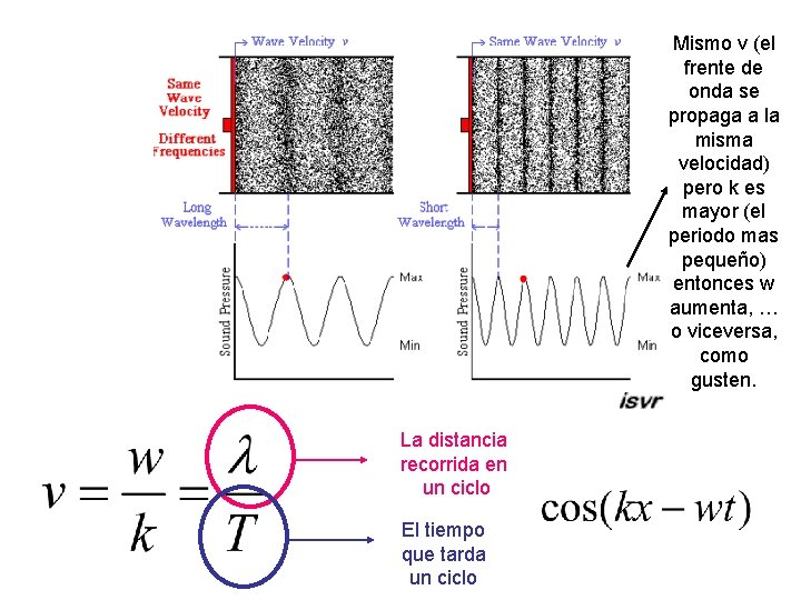 Mismo v (el frente de onda se propaga a la misma velocidad) pero k