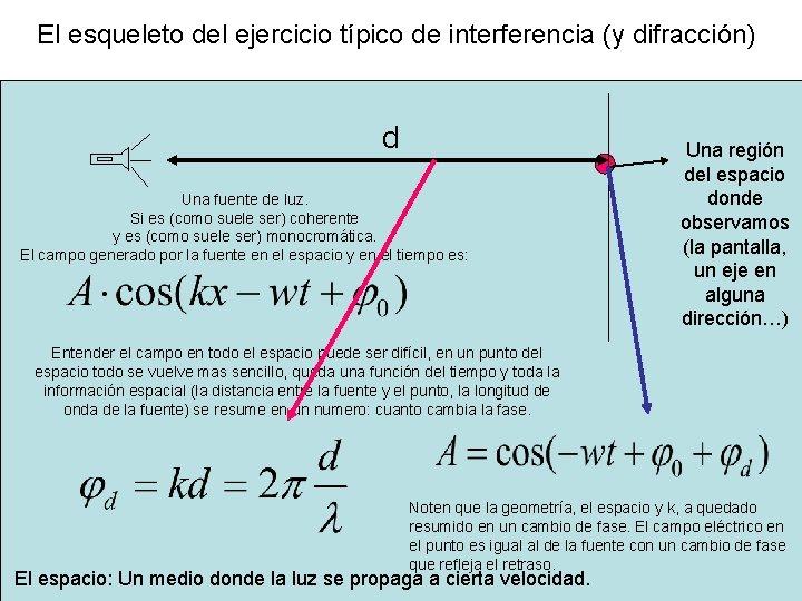 El esqueleto del ejercicio típico de interferencia (y difracción) d Una fuente de luz.