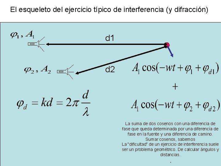 El esqueleto del ejercicio típico de interferencia (y difracción) d 1 d 2 La