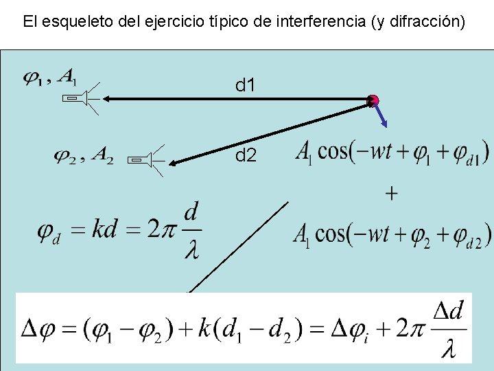 El esqueleto del ejercicio típico de interferencia (y difracción) d 1 d 2
