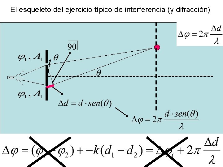 El esqueleto del ejercicio típico de interferencia (y difracción)