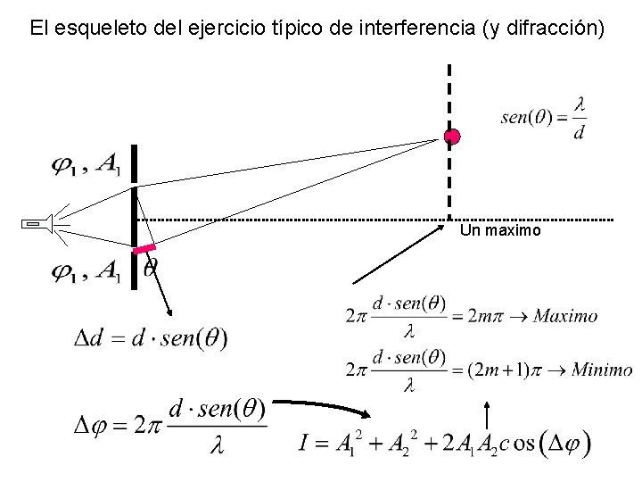El esqueleto del ejercicio típico de interferencia (y difracción) Un maximo