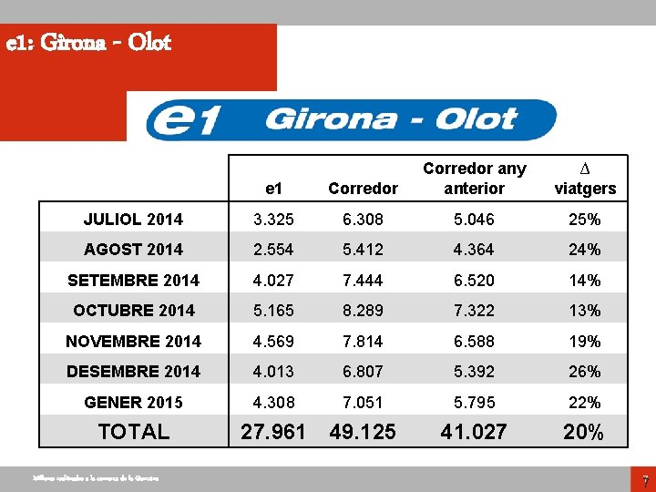 e 1: Girona - Olot e 1 Corredor any anterior JULIOL 2014 3. 325