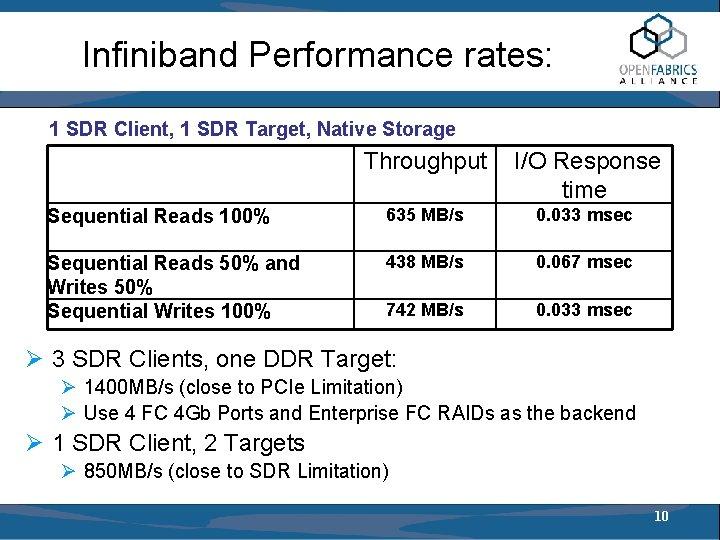 Infiniband Performance rates: 1 SDR Client, 1 SDR Target, Native Storage Throughput I/O Response