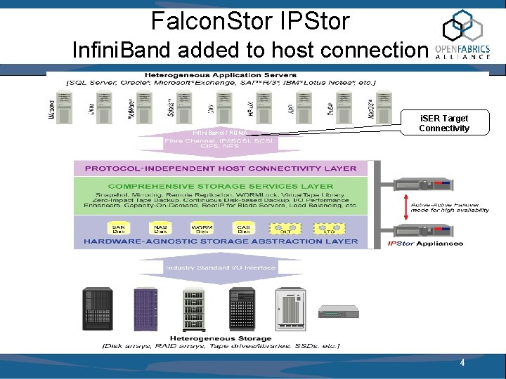 Falcon. Stor IPStor Infini. Band added to host connection Infini. Band / RDMA i.