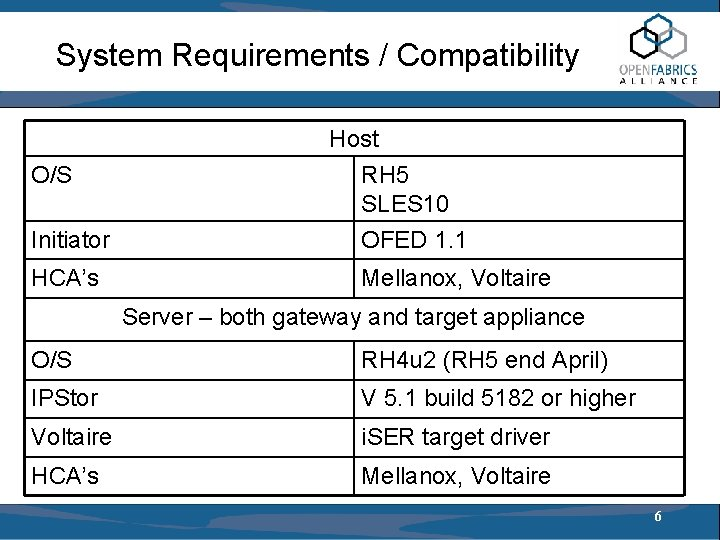 System Requirements / Compatibility O/S Host RH 5 SLES 10 Initiator OFED 1. 1