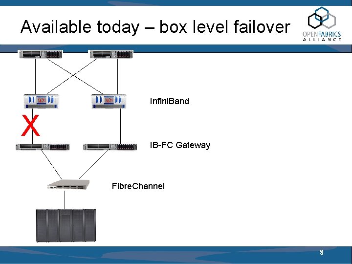 Available today – box level failover Infini. Band X IB-FC Gateway Fibre. Channel 8