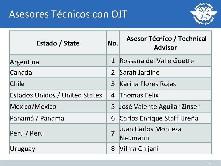 Asesores Técnicos con OJT Estado / State No. Asesor Técnico / Technical Advisor Argentina
