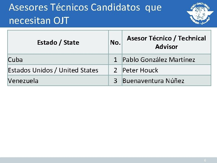Asesores Técnicos Candidatos que necesitan OJT Estado / State Cuba Estados Unidos / United