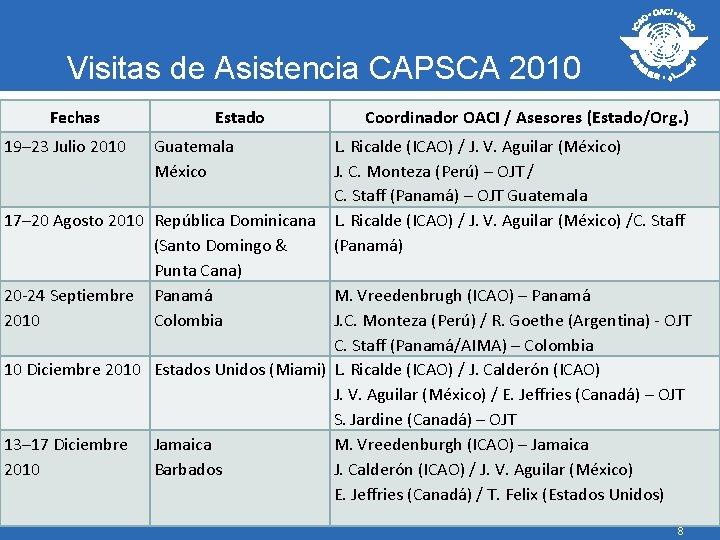 Visitas de Asistencia CAPSCA 2010 Fechas 19– 23 Julio 2010 Estado Coordinador OACI /