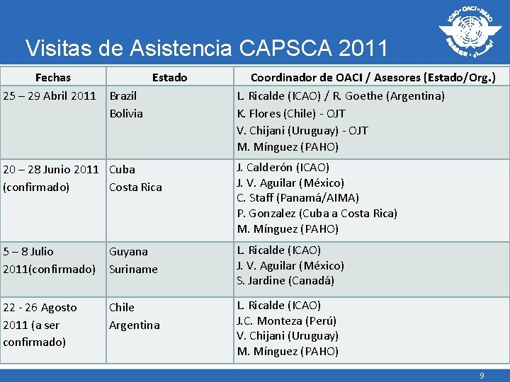 Visitas de Asistencia CAPSCA 2011 Fechas Estado 25 – 29 Abril 2011 Brazil Bolivia