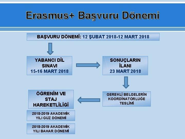 Erasmus+ Başvuru Dönemi BAŞVURU DÖNEMİ: 12 ŞUBAT 2018 -12 MART 2018 YABANCI DİL SINAVI