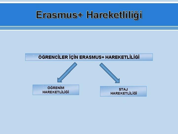 Erasmus+ Hareketliliği ÖĞRENCİLER İÇİN ERASMUS+ HAREKETLİLİĞİ ÖĞRENİM HAREKETLİLİĞİ STAJ HAREKETLİLİĞİ