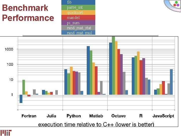 Benchmark Performance fib parse_int quicksort mandel pi_sum rand_mat_stat rand_mat_mul