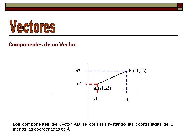 Componentes de un Vector: b 2 a 2 B (b 1, b 2) A