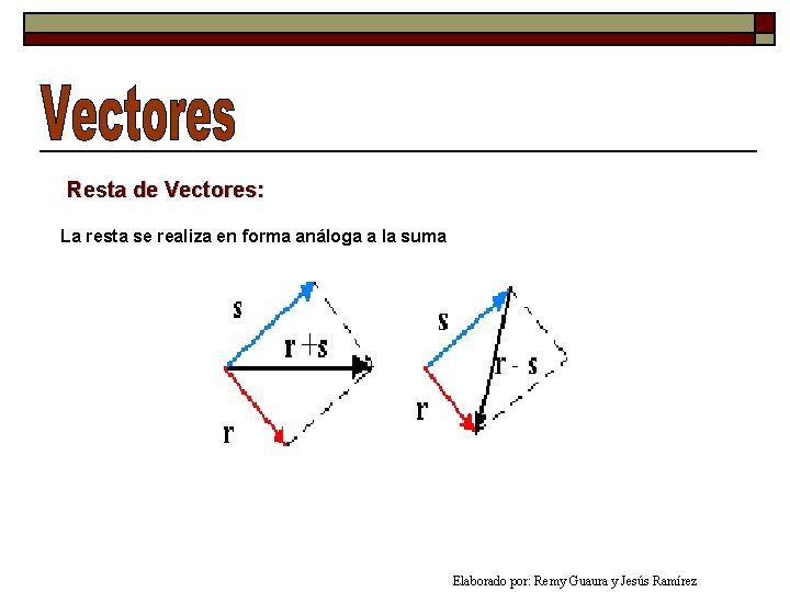 Resta de Vectores: La resta se realiza en forma análoga a la suma Elaborado