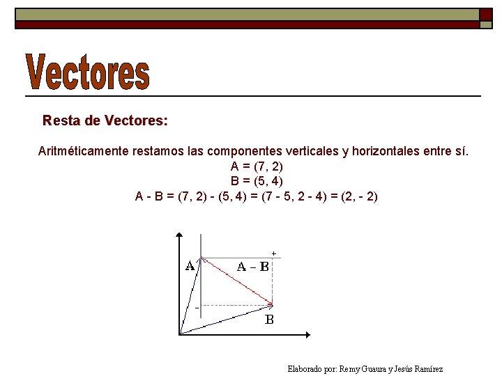 Resta de Vectores: Aritméticamente restamos las componentes verticales y horizontales entre sí. A =