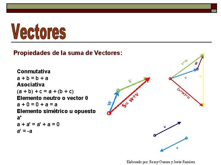 Propiedades de la suma de Vectores: Conmutativa a+b=b+a Asociativa (a + b) + c