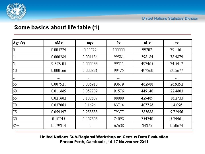 Some basics about life table (1) Age (x) n. Mx nqx lx n. Lx