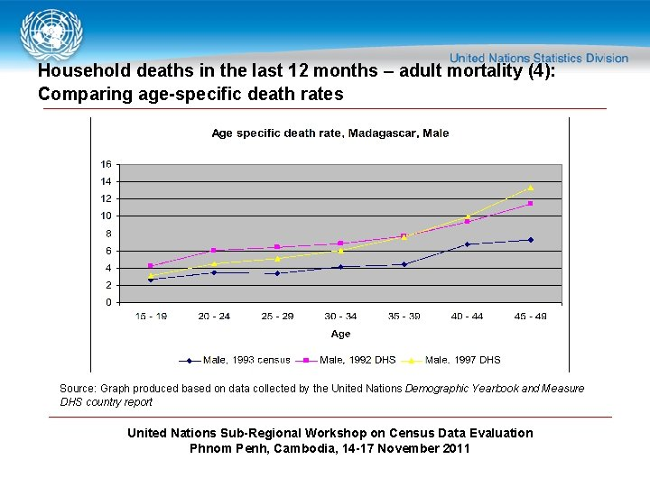 Household deaths in the last 12 months – adult mortality (4): Comparing age-specific death