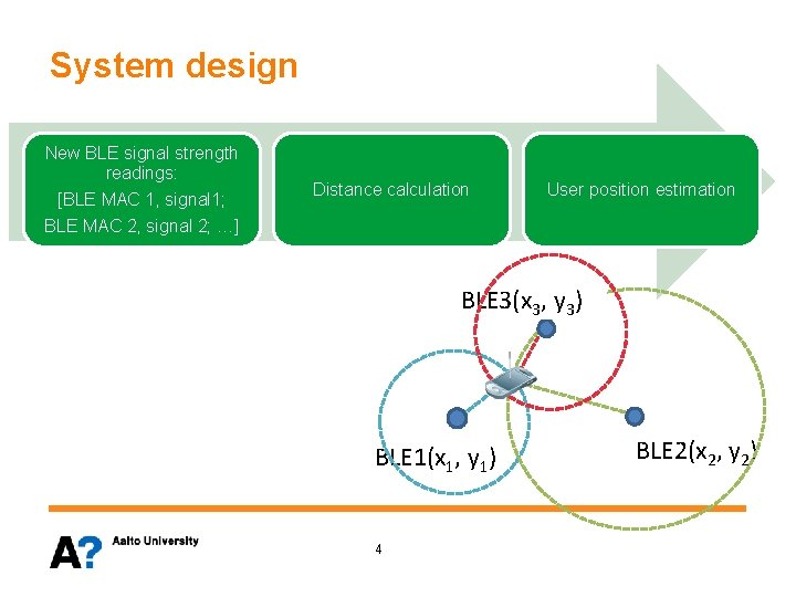 System design New BLE signal strength readings: [BLE MAC 1, signal 1; Distance calculation