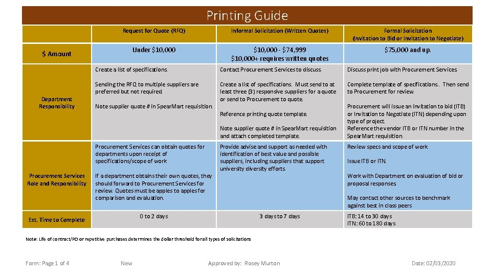 Printing Guide Request for Quote (RFQ) Informal Solicitation (Written Quotes) Formal Solicitation (Invitation to