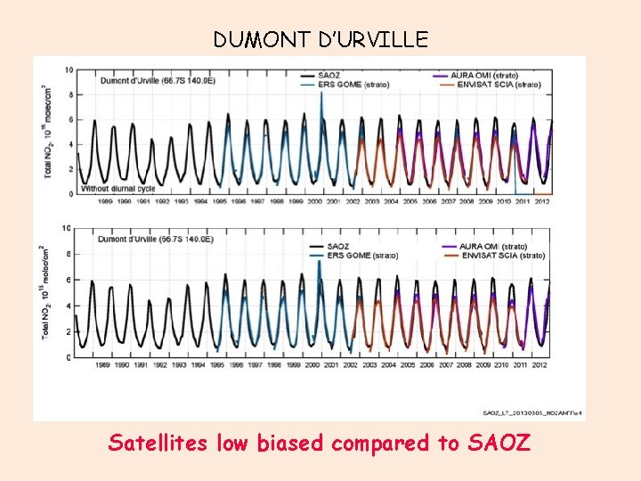 DUMONT D'URVILLE Satellites low biased compared to SAOZ