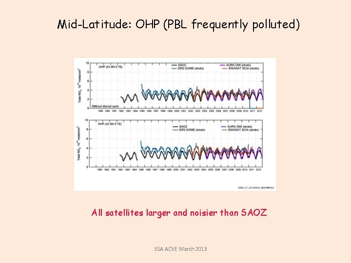 Mid-Latitude: OHP (PBL frequently polluted) All satellites larger and noisier than SAOZ ESA ACVE