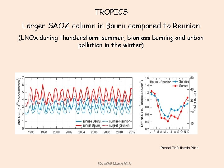 TROPICS Larger SAOZ column in Bauru compared to Reunion (LNOx during thunderstorm summer, biomass