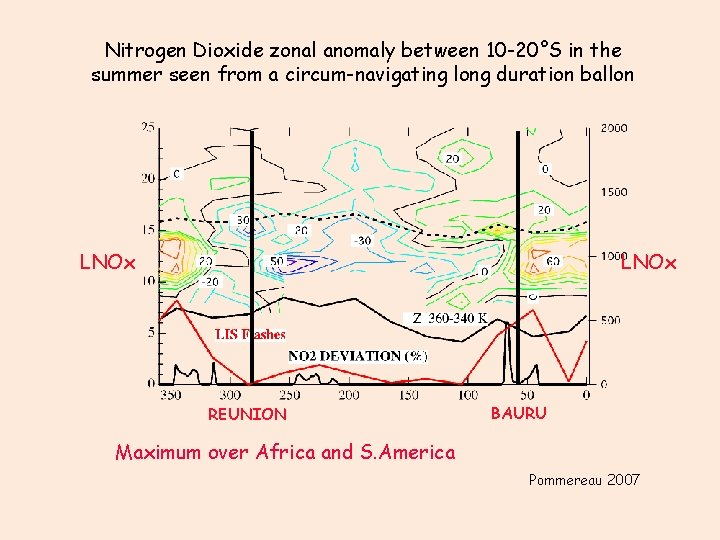 Nitrogen Dioxide zonal anomaly between 10 -20°S in the summer seen from a circum-navigating