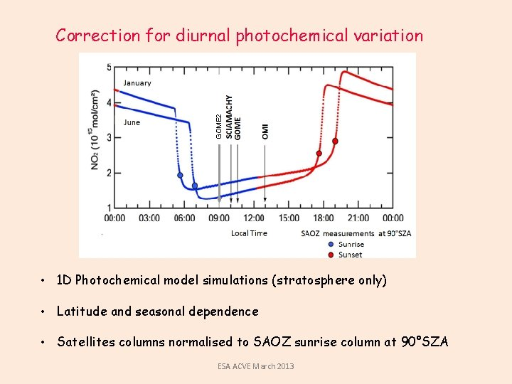 GOME 2 Correction for diurnal photochemical variation • 1 D Photochemical model simulations (stratosphere